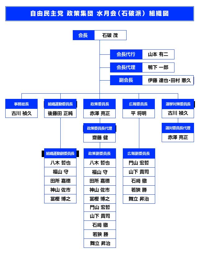 水月会 組織図
